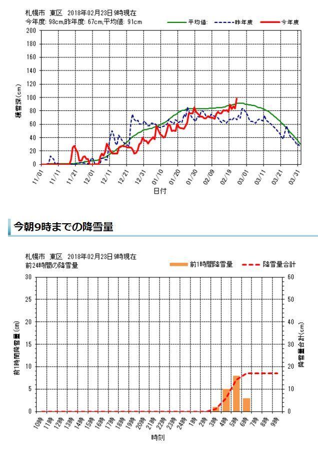 綿菓子のような雪の後、最高気温4.4℃_c0025115_21300736.jpg