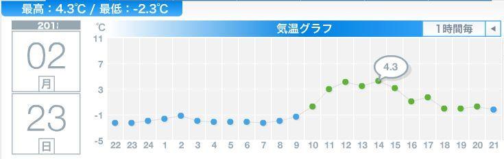 綿菓子のような雪の後、最高気温4.4℃_c0025115_21301560.jpg