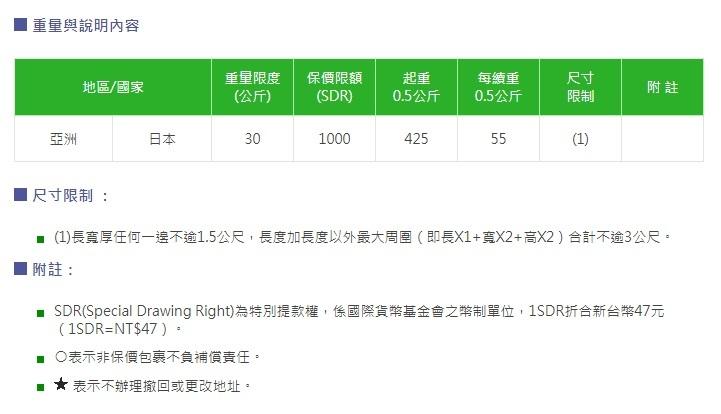 台湾から日本へ郵便小包(航空便)で荷物を送る・その1。_a0207624_15241610.jpg