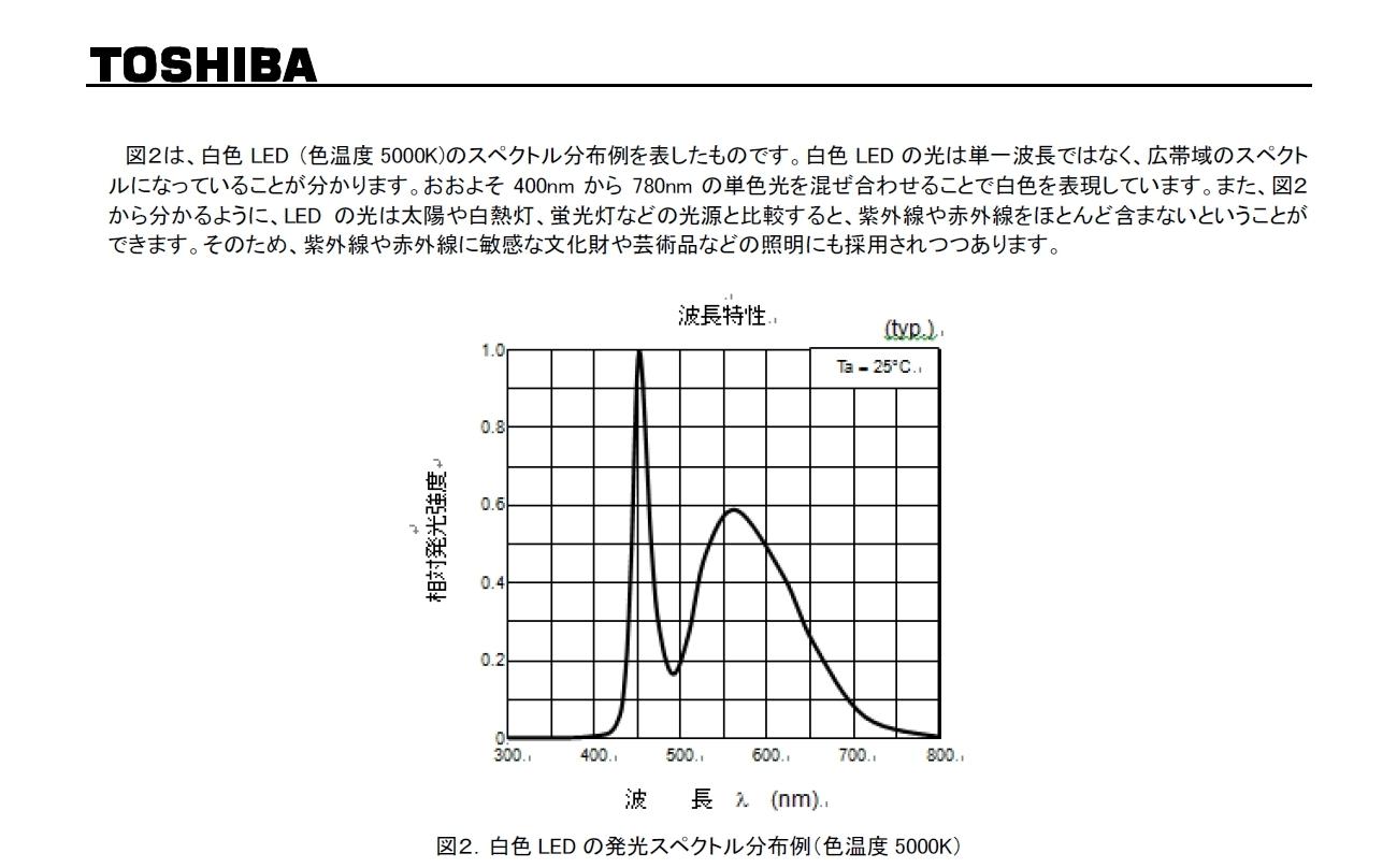 白色LED光害を考慮した光害カットフィルター_c0061727_08261023.jpg