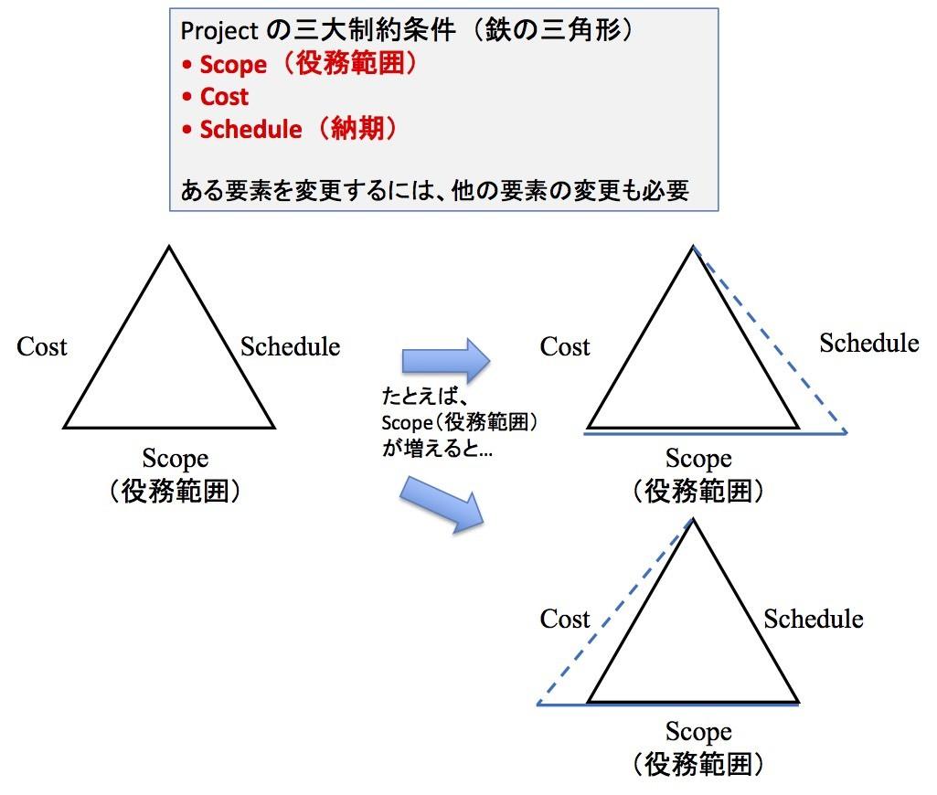 プロジェクト・インテグレーショ...