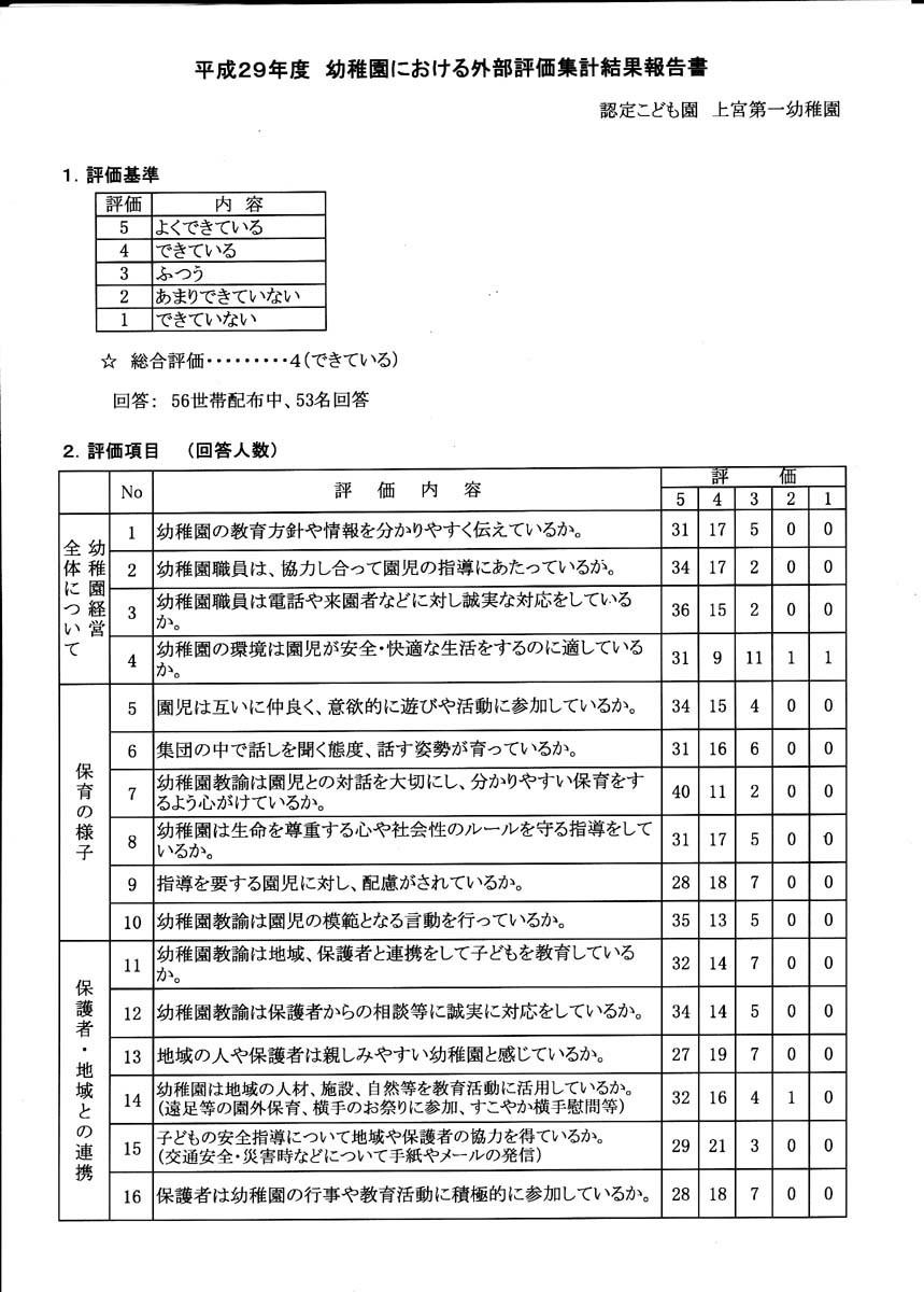 上宮第一幼稚園 平成29年度外部評価_d0353789_15293645.jpg