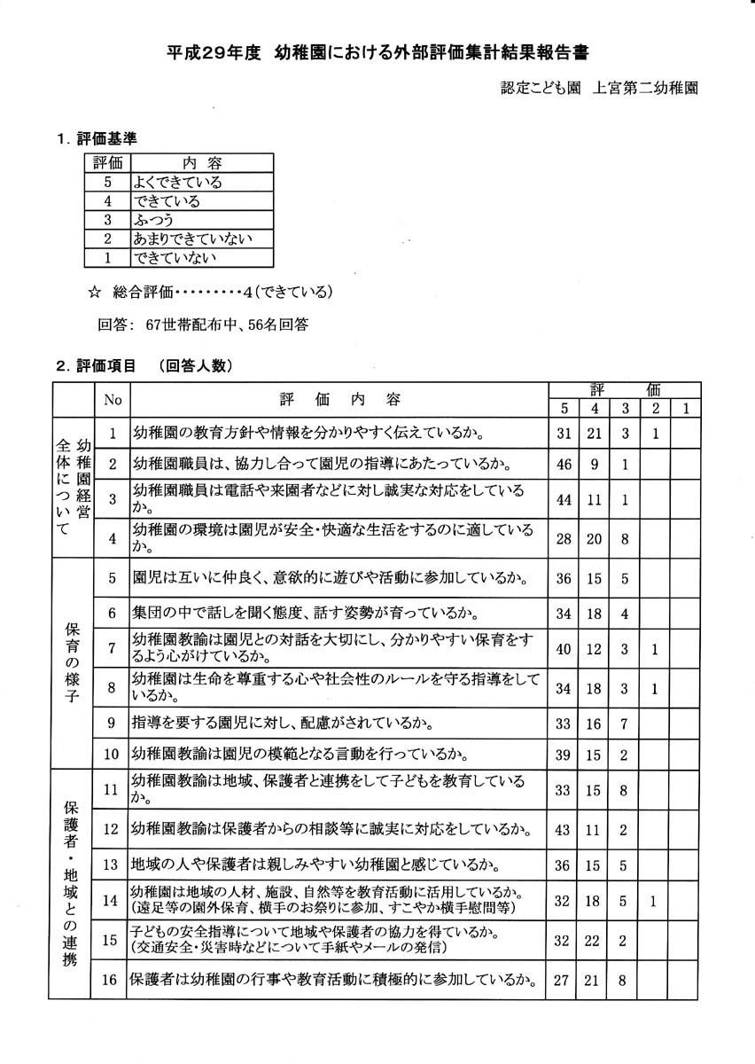 上宮第二幼稚園 平成29年度外部評価_d0353789_15321819.jpg