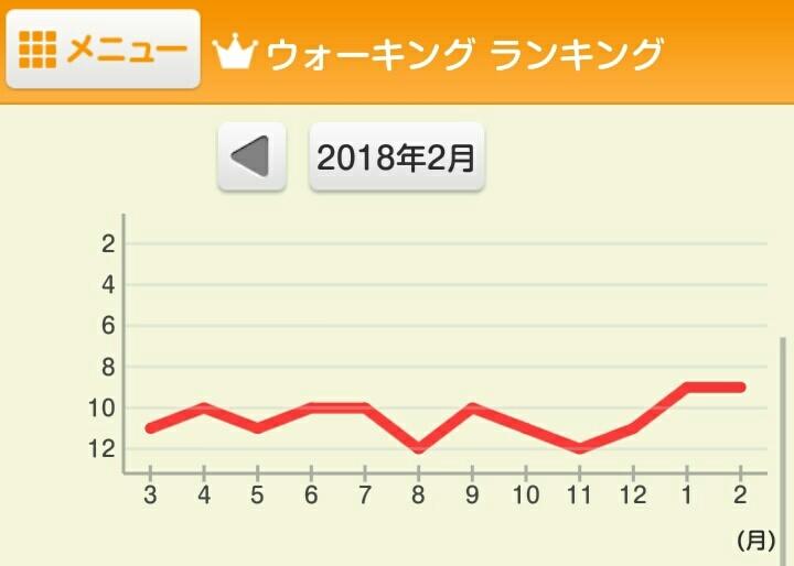 2月の結果_e0294183_20481725.jpg