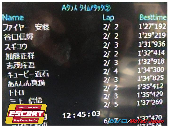 Attack岡山 コースレコード!_b0250720_17040473.jpg