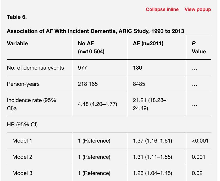 心房細動は認知機能低下に関連する:米国の長期追跡大規模コホート研究より_a0119856_21442248.png