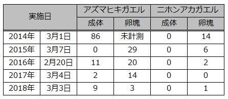 ★ひがた・たんぼ倶楽部のご報告(2018.3.3)_e0046474_10395008.jpg