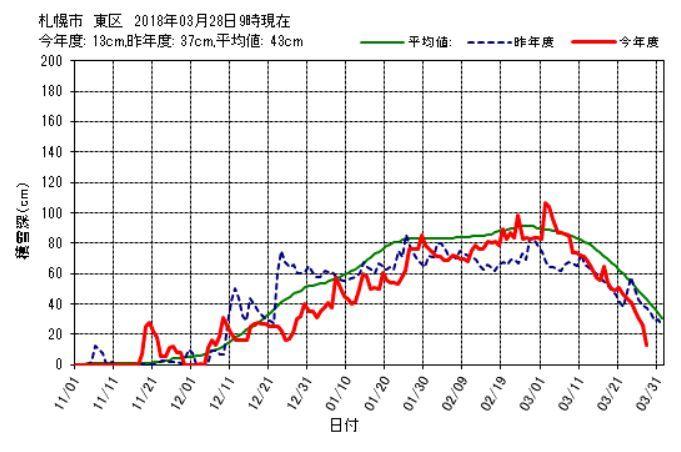 3月中に雪が消える勢い_c0025115_21261782.jpg