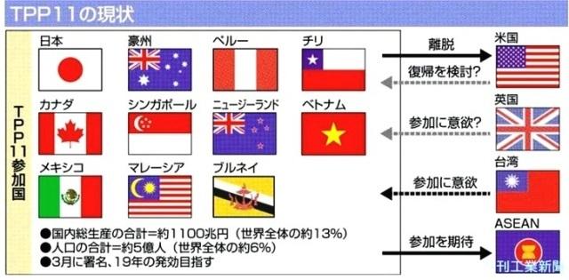 日米/中、冷戦時代(その1;TPP11) : あけっぴろげてあらい ...
