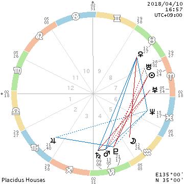 解毒のジュニパー/金星と月の葛藤_f0008555_17434405.png