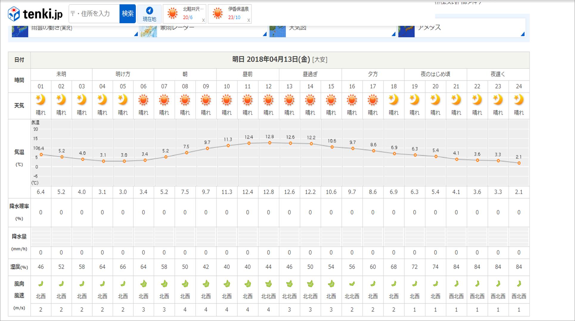 今週末の天気と気温(2018年4月12日)_b0174425_15275156.png