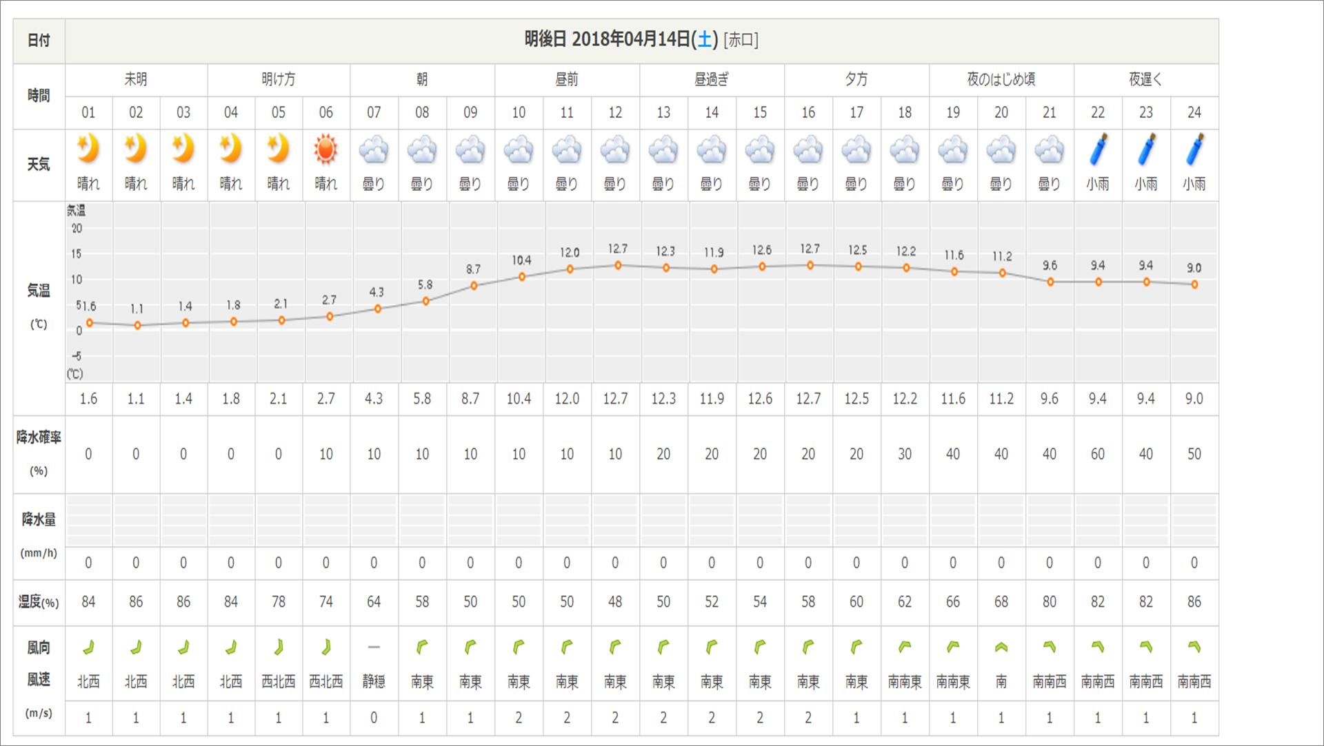 今週末の天気と気温(2018年4月12日)_b0174425_15275598.png