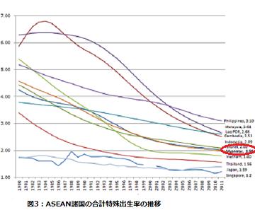 ミャンマー人女性の未婚率が高すぎる_b0355085_05265635.png
