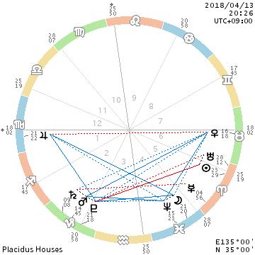 月と他惑星の関係性/自分の事、自らの今後の事、自身の身の回り_f0008555_18532452.png