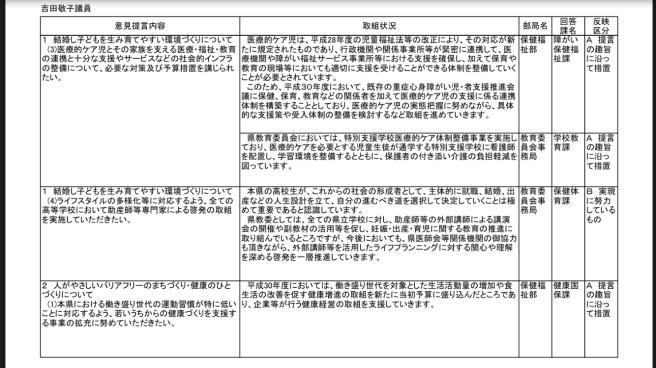 知事へのH30年度予算提言要望にかかる県の取り組み状況等について〜県からの回答〜_b0199244_16175009.jpg