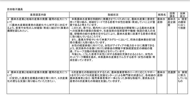 知事へのH30年度予算提言要望にかかる県の取り組み状況等について〜県からの回答〜_b0199244_16184125.jpg