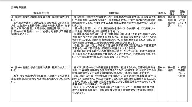 知事へのH30年度予算提言要望にかかる県の取り組み状況等について〜県からの回答〜_b0199244_16281624.jpg