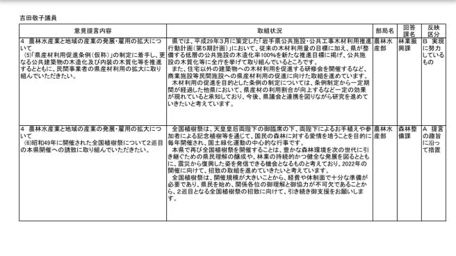 知事へのH30年度予算提言要望にかかる県の取り組み状況等について〜県からの回答〜_b0199244_16282775.jpg