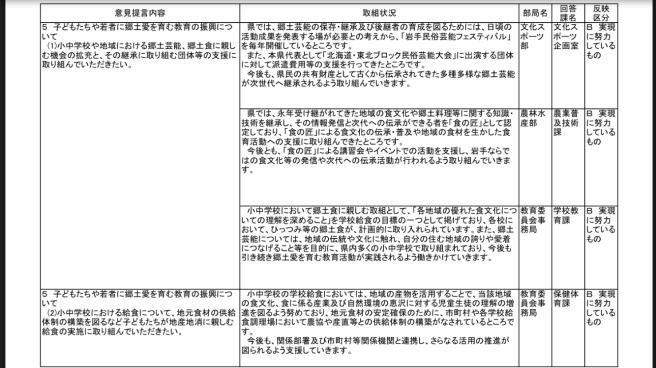 知事へのH30年度予算提言要望にかかる県の取り組み状況等について〜県からの回答〜_b0199244_16283933.jpg