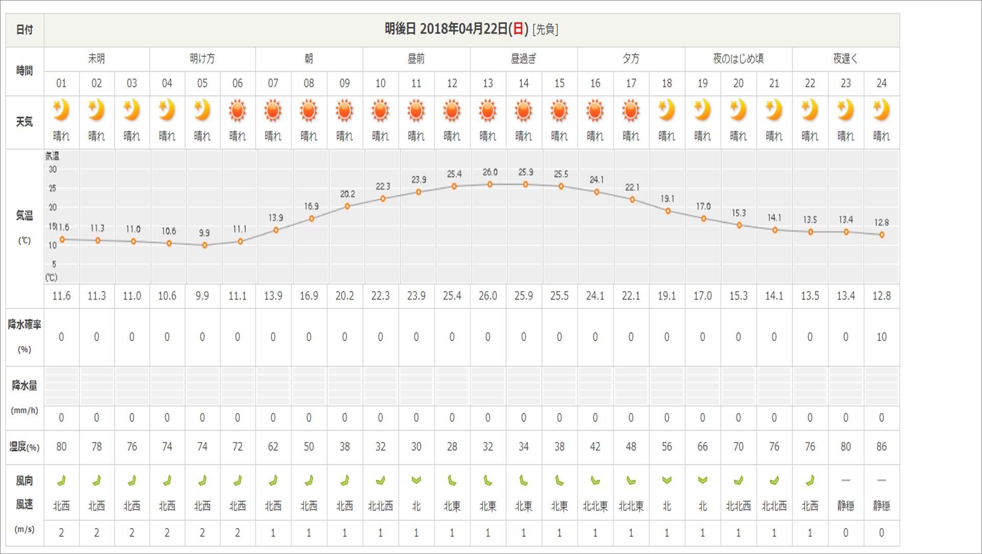 今週末の天気と気温(2018年4月20日)_b0174425_19262273.png