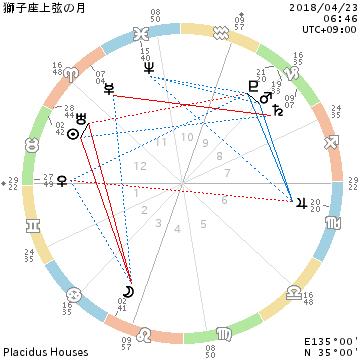 2018年4月23日☆獅子座の上弦の月/良い意味での図々しさ_f0008555_22274361.png