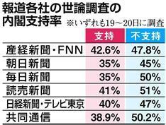 マスコミは支持率の世論調査を発表するな_f0133526_09410883.jpg