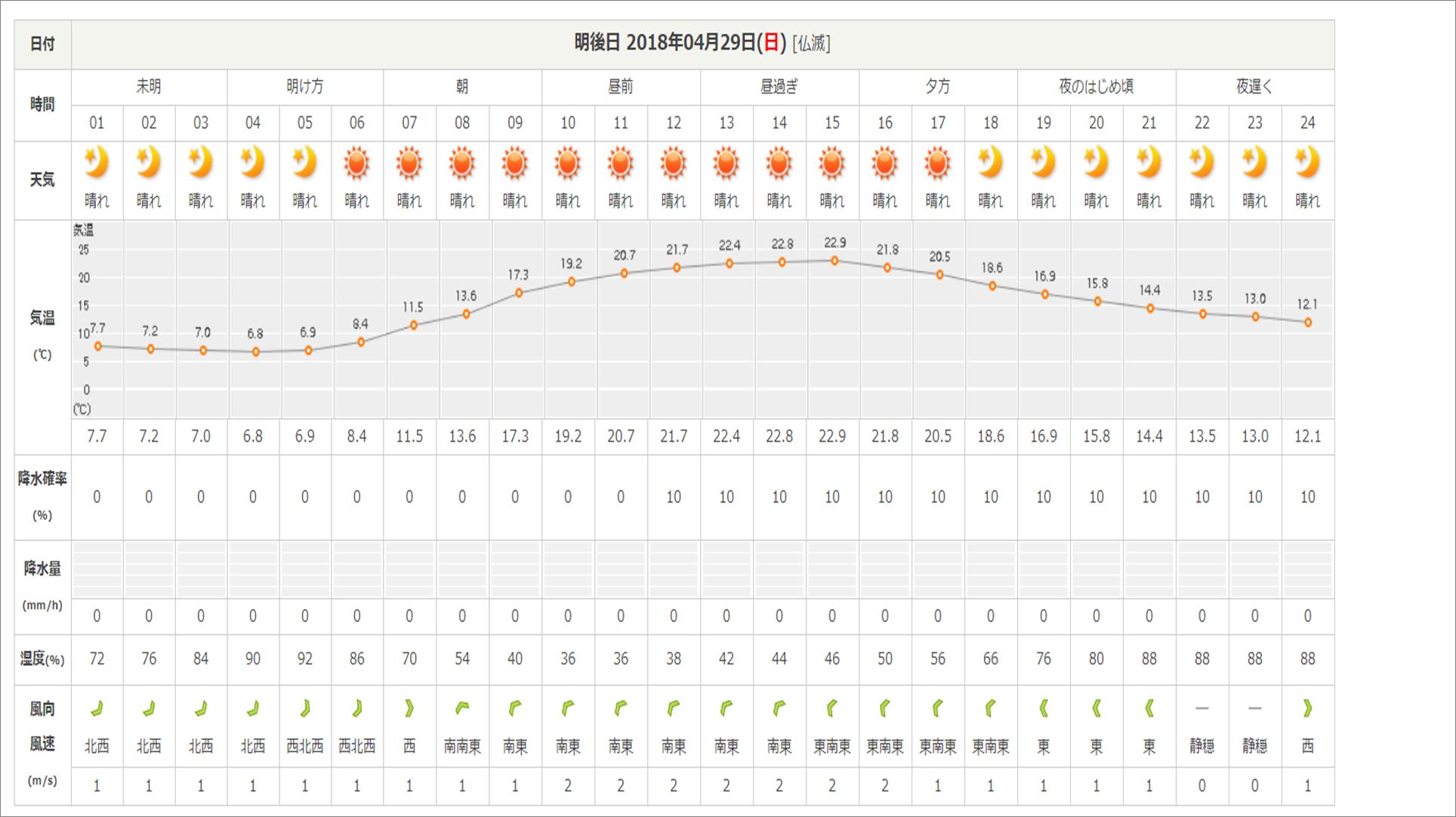 今週末の天気と気温(2018年4月27日)_b0174425_16214950.png