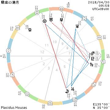 2018年4月30日蠍座満月/瞑想のススメ・ひらめきを受信_f0008555_20075329.png