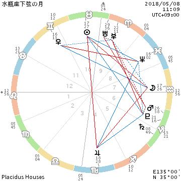2018年5月8日水瓶座下弦の月/若干の変さは個性という事で_f0008555_16343647.png