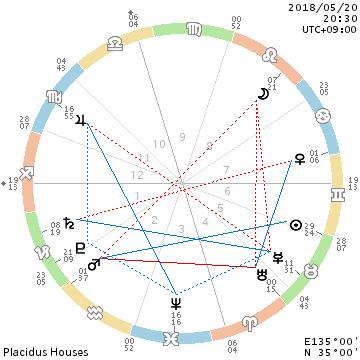 獅子座の月・血液循環/補色の食を摂りましょうーー_f0008555_21170090.png
