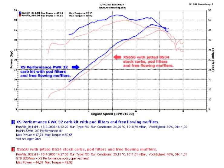 XS-1/XS-1B/XS650E/TX650 キャブレターキット Assembled と 激辛舞兎暴動腐_a0139843_23203881.jpg