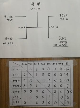 5月ミニ四駆大会結果_e0195892_20003576.jpg