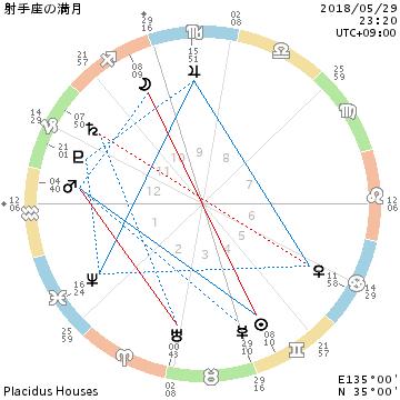 2018年5月29日射手座満月/オーガニック野菜と虫さん_f0008555_22590867.png