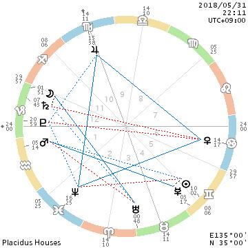 蟹座の中の金星/ヲタク指数の高めなイベント_f0008555_22161089.png