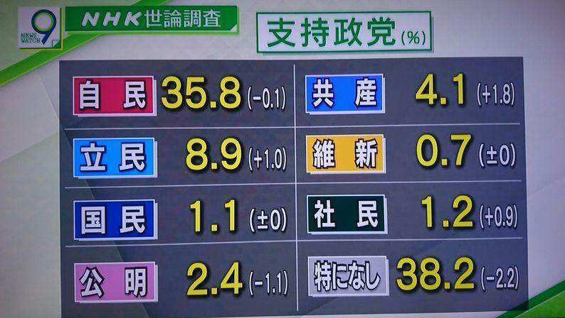 安倍内閣支持率_f0081443_22043256.jpg