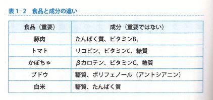 No.3929 6月12日(火):「食品が重要なのであって、成分はあまり重要ではない」_b0113993_13103997.jpg