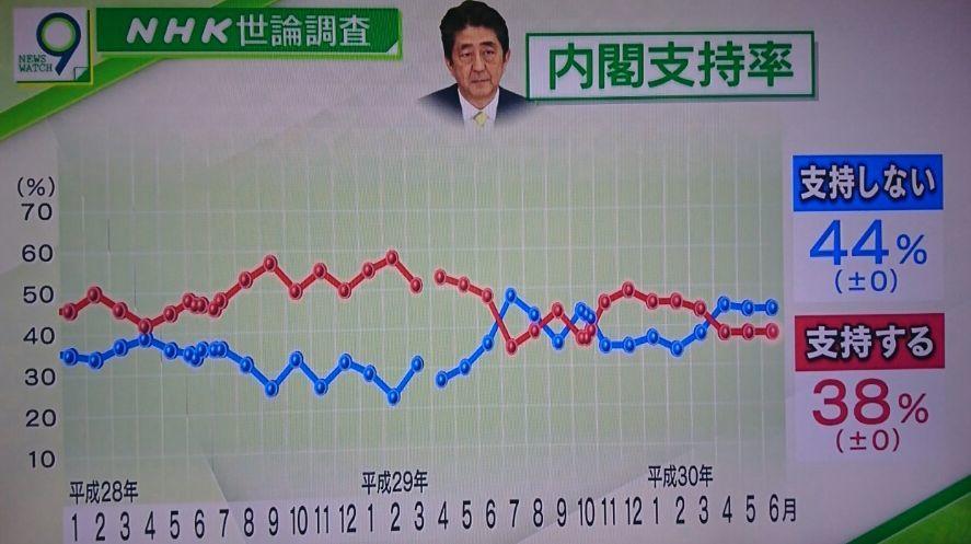 安倍内閣支持率_f0081443_15424779.jpg