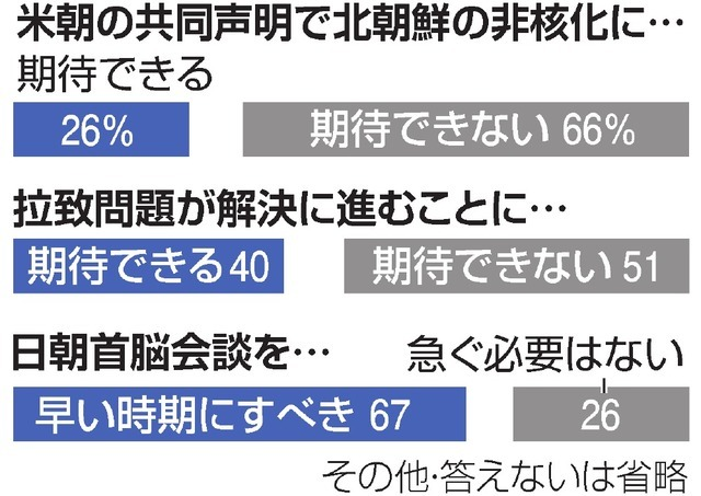 日朝首脳会談 会期延長 「 批判 ...