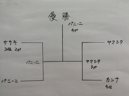 6月のミニ四駆大会結果_e0195892_22481038.jpg