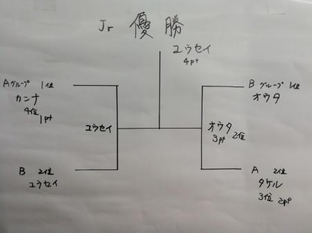 6月のミニ四駆大会結果_e0195892_22481922.jpg