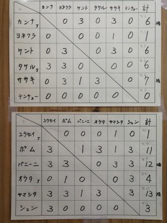 6月のミニ四駆大会結果_e0195892_22484034.jpg