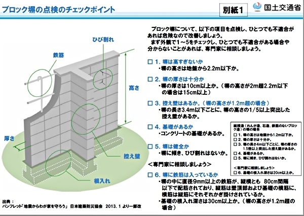 危険なブロック塀_c0019551_20140114.jpg