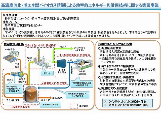 今年は富士市の下水処理場に注目! 「下水道施設における地域バイオマスの資源・エネルギー利用」研究会に参加して_f0141310_06483883.jpg
