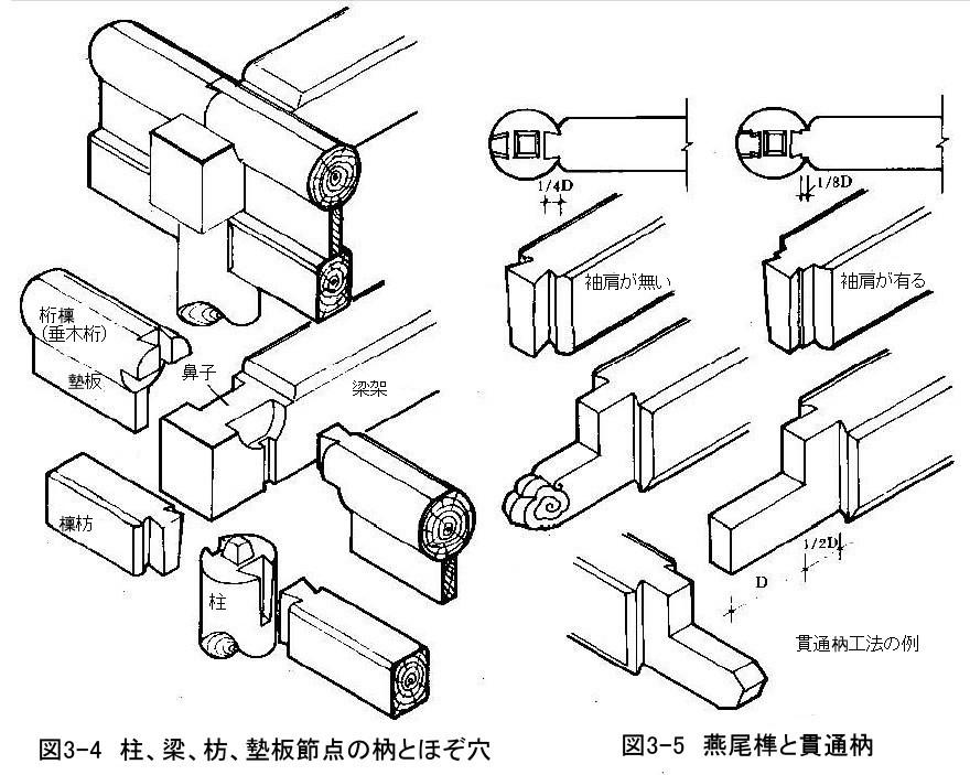 266 中国古建築のほぞと継ぎ手(1)_e0309314_23084967.jpg