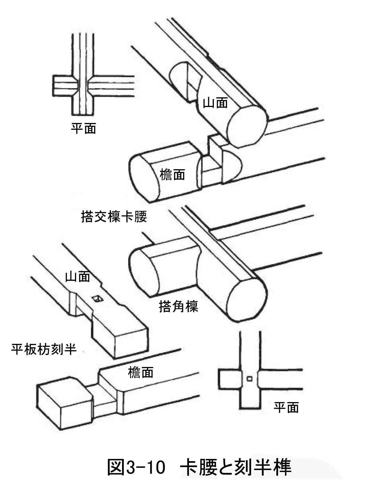 266 中国古建築のほぞと継ぎ手(1)_e0309314_23090910.jpg