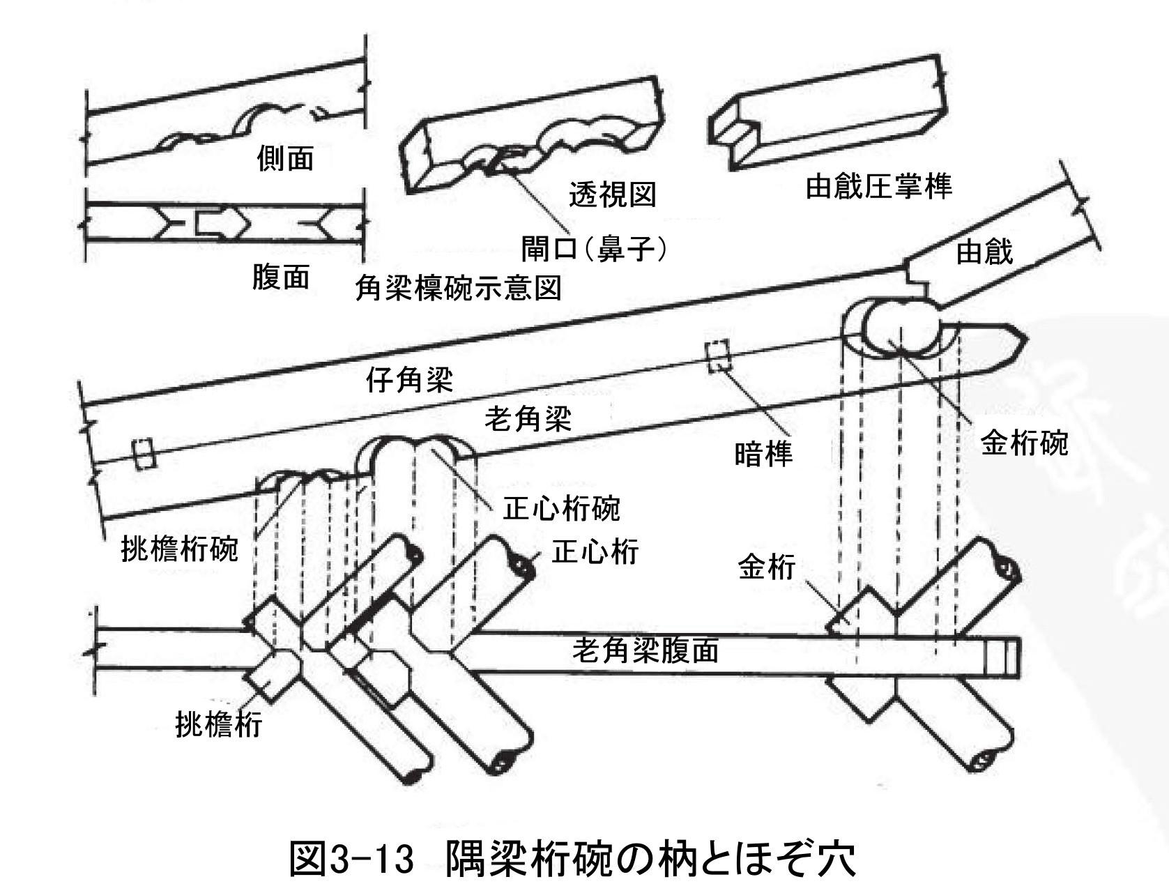 267 中国古建築のほぞと継ぎ手(2)_e0309314_23092016.jpg