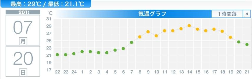 さらに暑くなるも30℃には届かず_c0025115_22075860.jpg