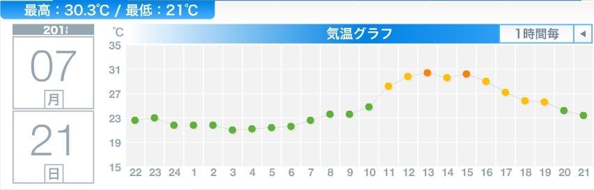 6月4日以来1月半ぶりの30℃越え_c0025115_21482158.jpg