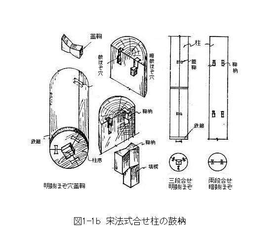 267 中国古建築のほぞと継ぎ手(2)_e0309314_12544622.jpg
