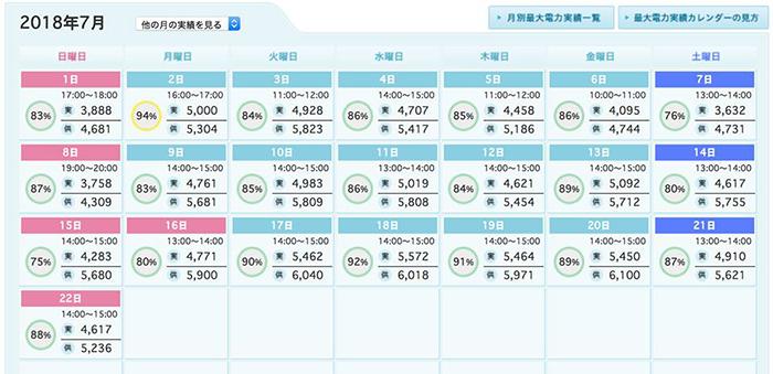 猛暑でクーラー全開だけど原発動いてないのに東京電力管内の電気は足りている現実_e0171573_1055228.jpg